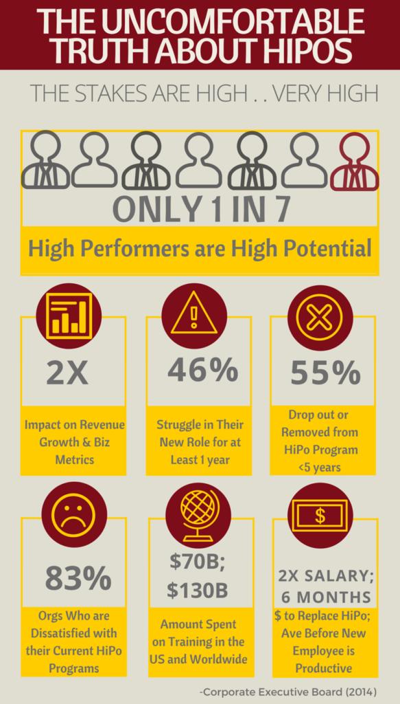 HiPo Infographic