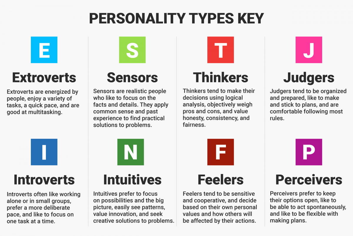 4 letter personality test mbti myers briggs type indicator on demand consultants 1029